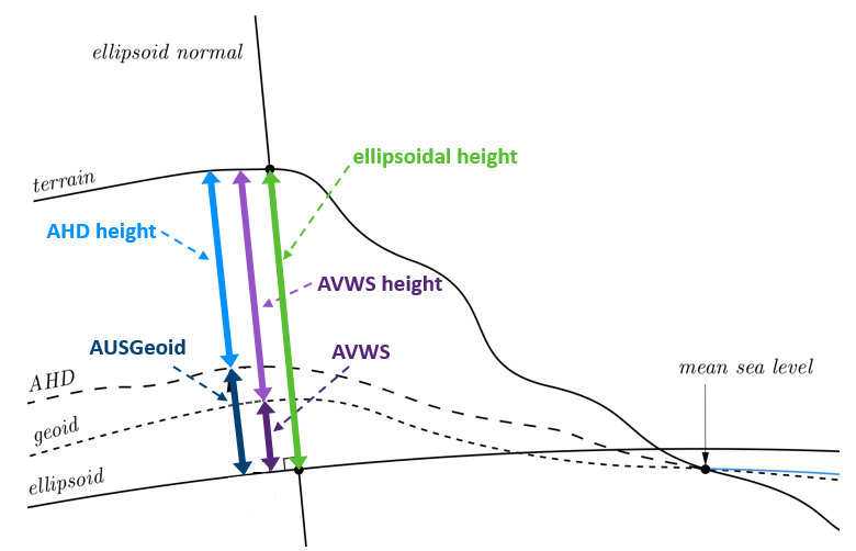 figure showing ellipsoidal height and geoid height